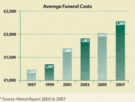 What are the Advantages of using Prepaid Funeral Plans? #prepaidfuneral #funeral #funeralplans