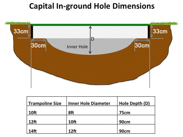 hole measurements for a sunken trampoline