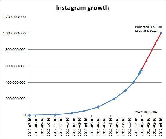 instagram growth - 2012.04