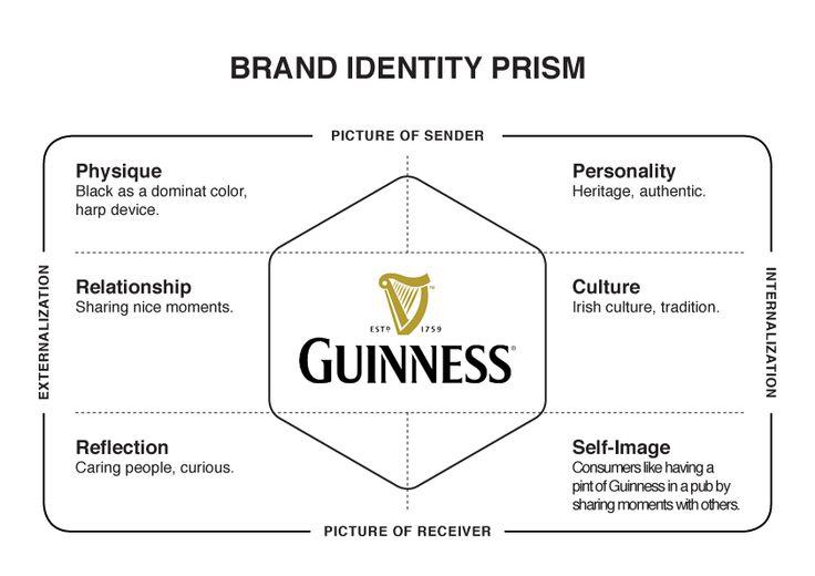 brand assessment template - guinness brand identity prism branding pinterest