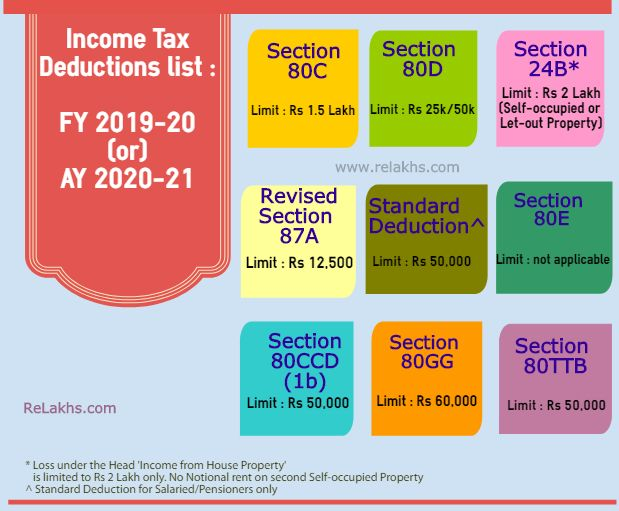 Income Tax Deductions List Fy 2019 20 List Of Important Income Tax Exemptions For Ay 2020 21 Tax Deductions List Tax Deductions Income Tax