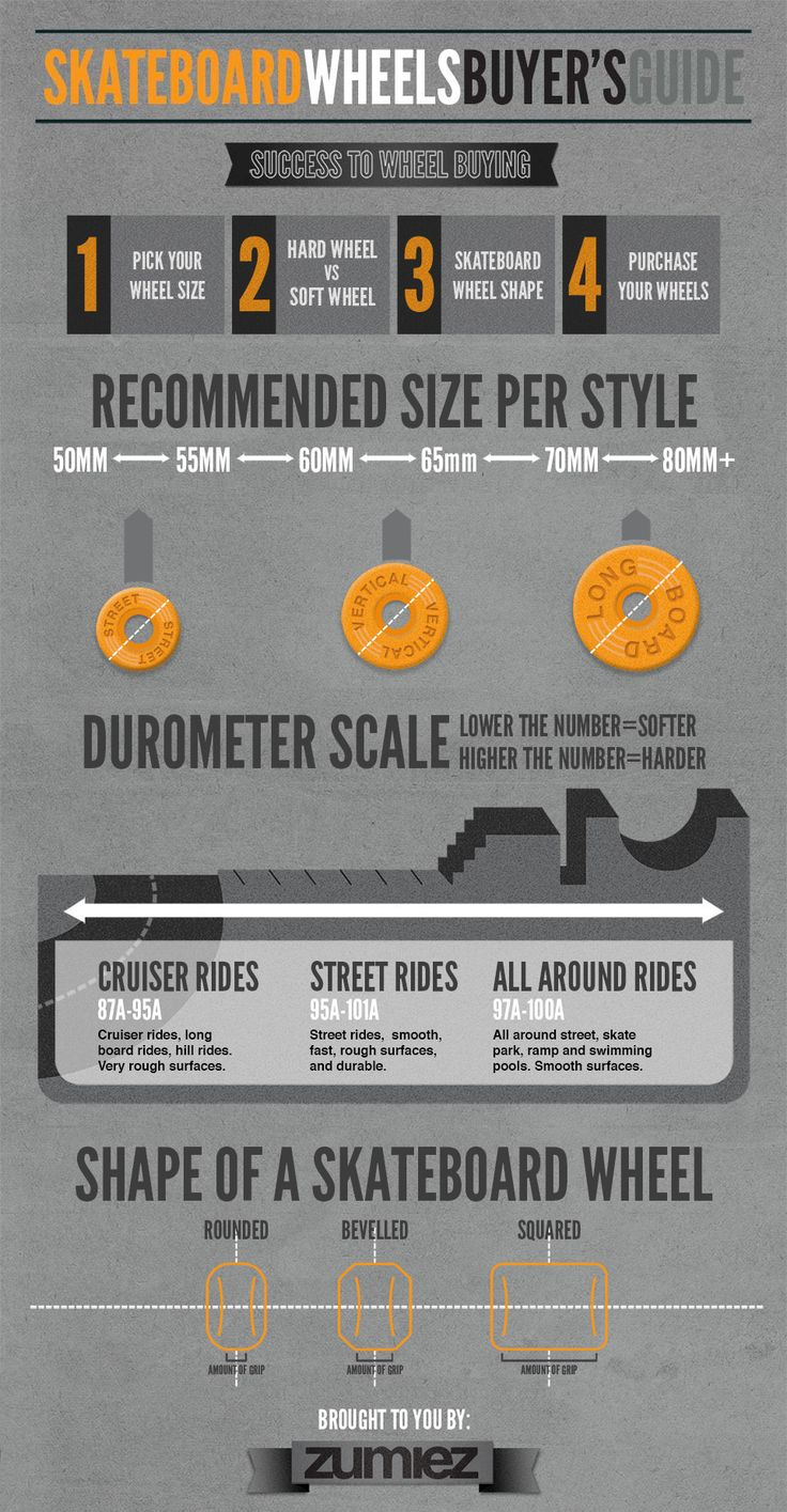 An interactive infographic that helps you choose what type of skateboard wheel you need. Choosing the right skateboard wheel is easy and fun.