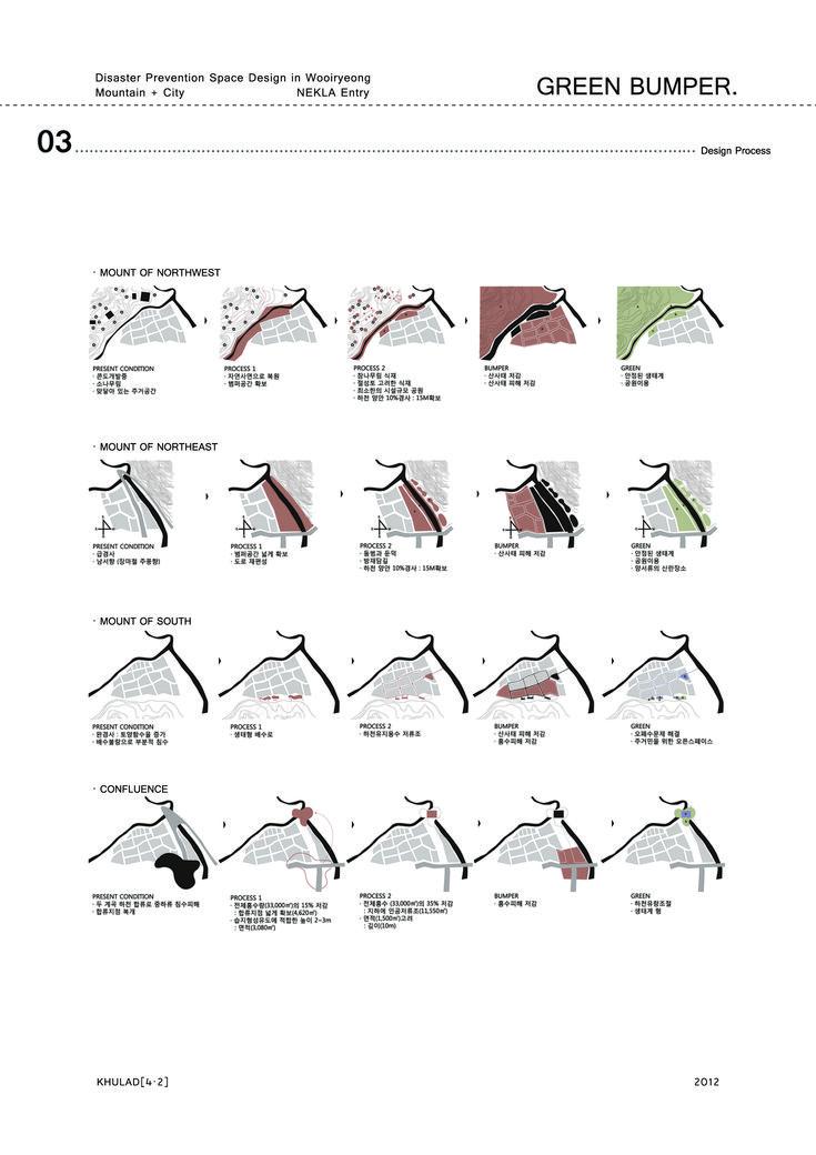 [Green Bumper] Design Process