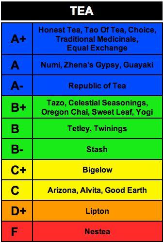 Tea companies_rankings based on each company's social and environmental responsibility