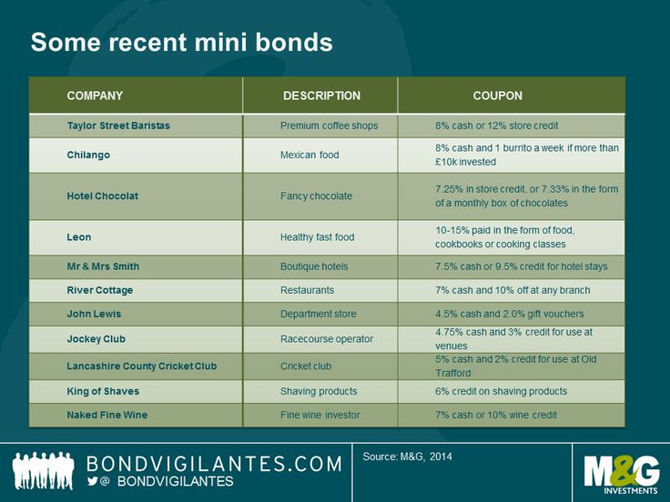 Buy bonds, get burrito - love it! :)
