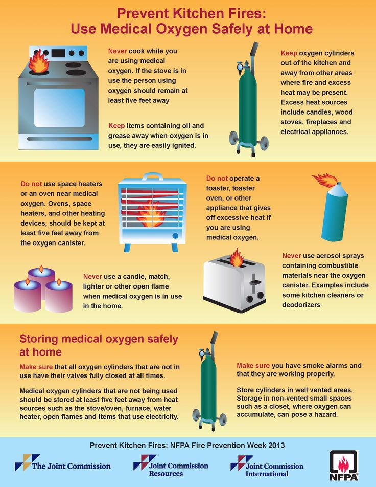 Infographic: Prevent kitchen fires - National Fire ...