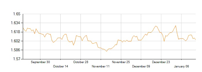 Exchange Rate History For Converting British Pound Sterling (GBP) to United States Dollar (USD)