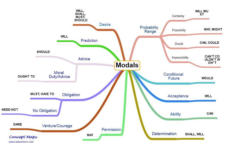 English Time : MODAL VERBS