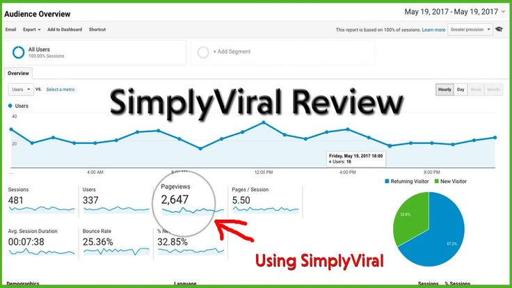 SimplyViral Review | 3 Simple Step To Get Massive 100% free targeted tra...