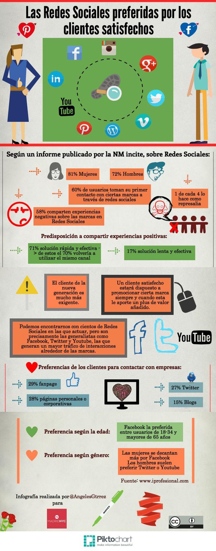 Las Redes Sociales preferidas por los clientes satisfechos #infografia #infographic #RedesSociales