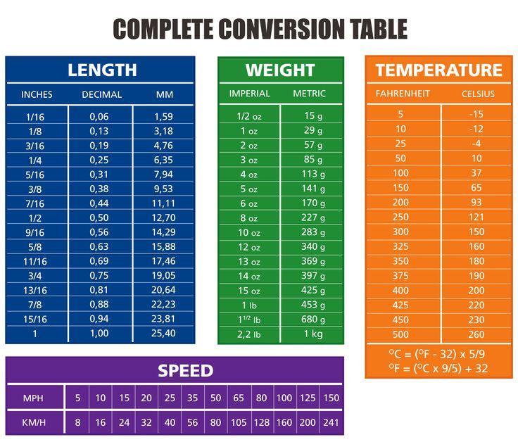 Best 25+ Metric Conversion Table Ideas On Pinterest
