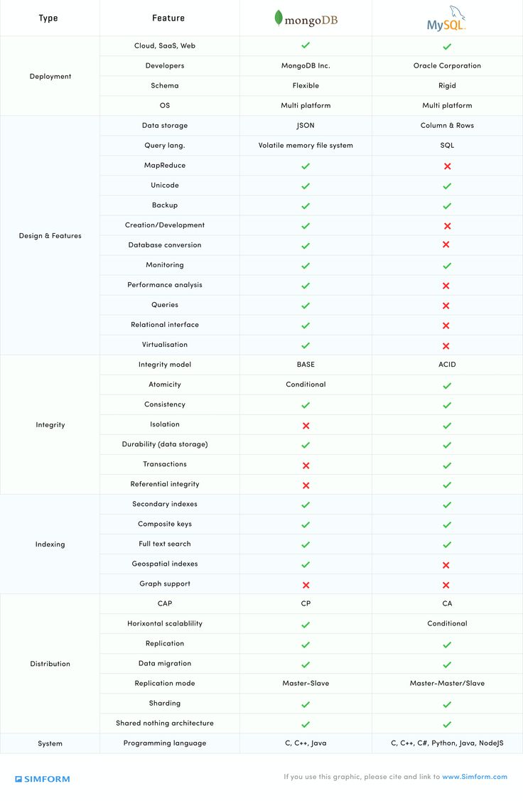 mongodb vs mysql comparison chart