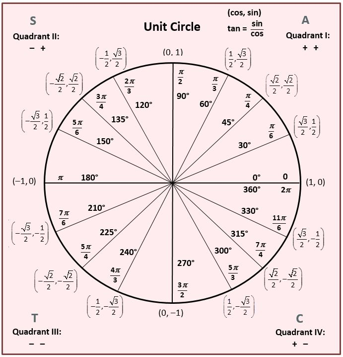 Best 25+ Trig Unit Circle Ideas On Pinterest | Trig Circle, Plane