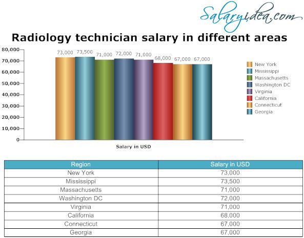 17 Best ideas about Radiology Technician Salary on Pinterest | Rad ...