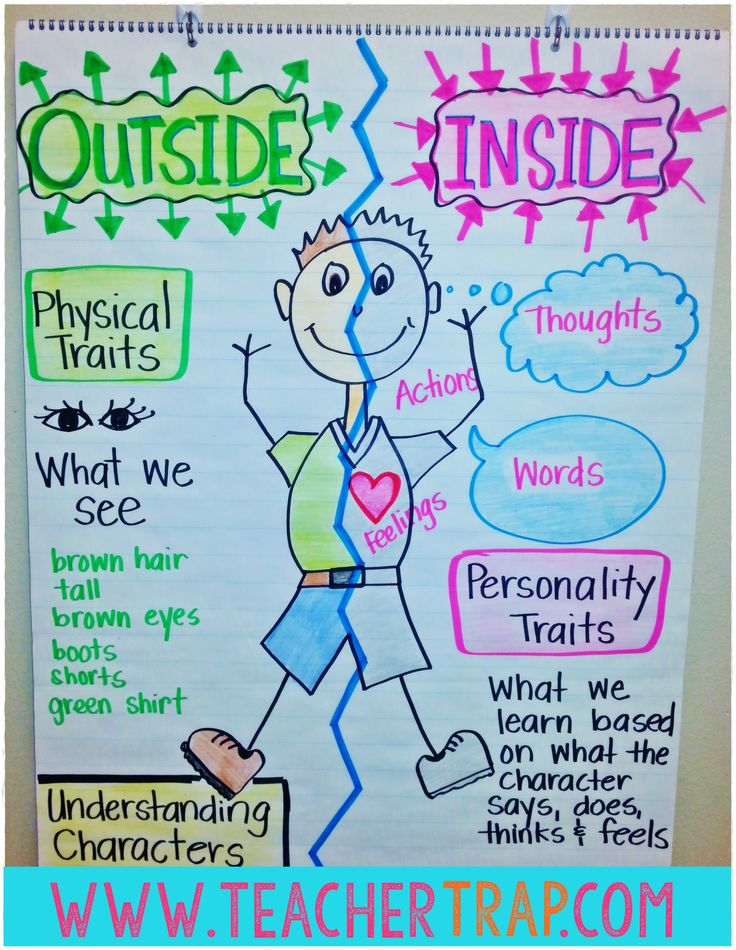 Understanding characters, physical/exterior and internal traits.