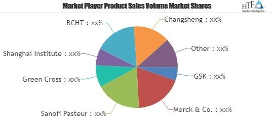 Varicella Virus (Chickenpox) Vaccine Market Recent Study Including Growth Factors, Applications, Regional Analysis, and Forecast to 2022