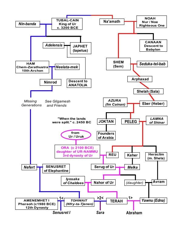 Tubal-cain/Noah family tree