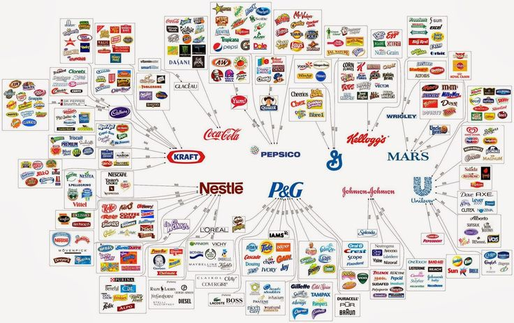 """The Illusion of Choice"" ... These 10 Corporations Control Almost Everything You Buy"