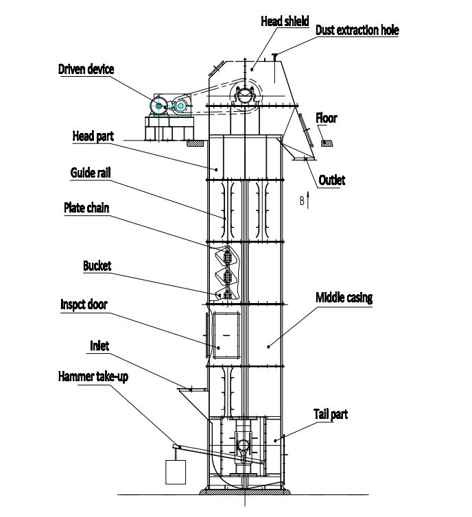 Guide Rail Makes Tripper or Bucket Elevator Perform Better ...