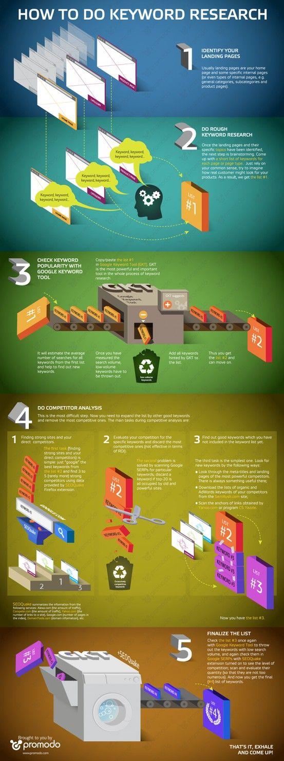 Liste aktueller Infografiken unter: http://critch.de/blog/2012/03/06/aktuelle-infografiken-zum-thema-online-business-und-online-marketing/