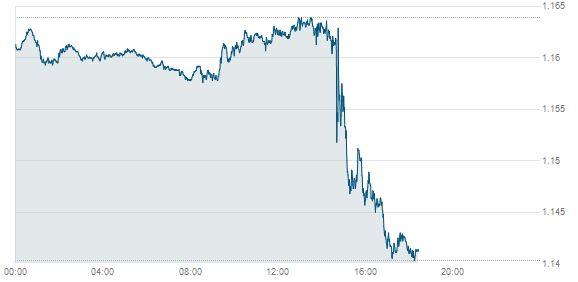 Finanzmärkte: Euro stürzt nach EZB-Entscheidung ab, Dax auf Rekord - DIE WELT