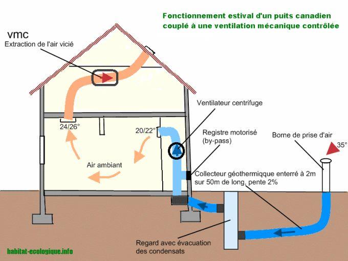 Puit canadien recherche google puits canadien - Tuyau pour puit canadien ...