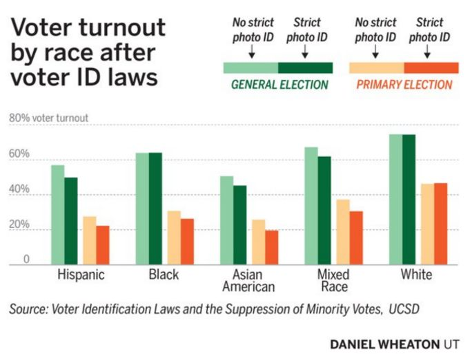 strict voter id laws are necessary Paxton, gov greg abbott and other texas republicans have been a staunch supporters of the voter id law, which they argue is a necessary protection against voter fraud.
