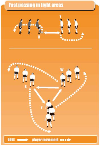 Fast passing in tight areas keeps the players active none stopping