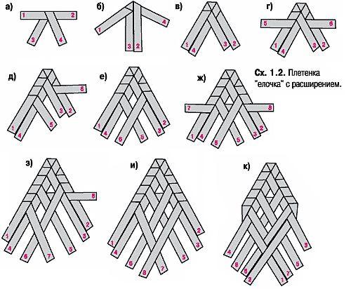 схема выполнения из соломы плетенки елочка с расширением
