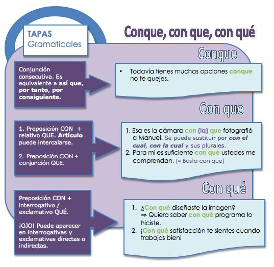 Conque, con que, con qué Learn Spanish / Spanish vocabulary / Spanish grammar