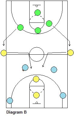 4-On-4-On-4 Transition Offense and Defense Drill - Coach's Clipboard #Basketball Coaching