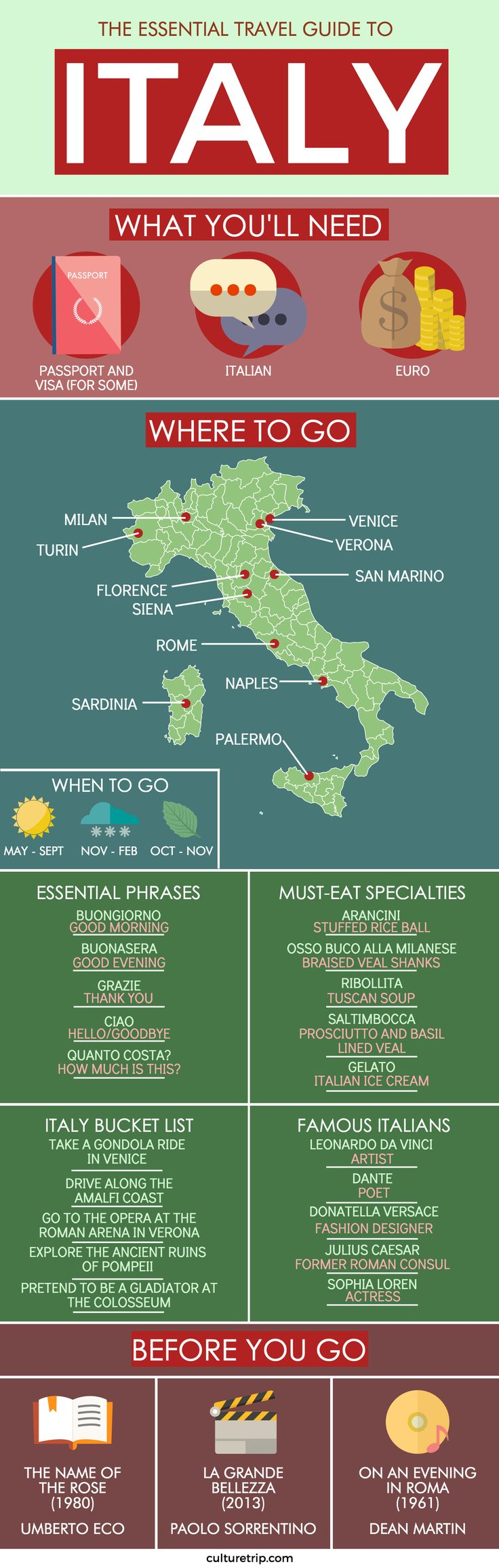 The Essential Travel Guide To Italy (Infographic)