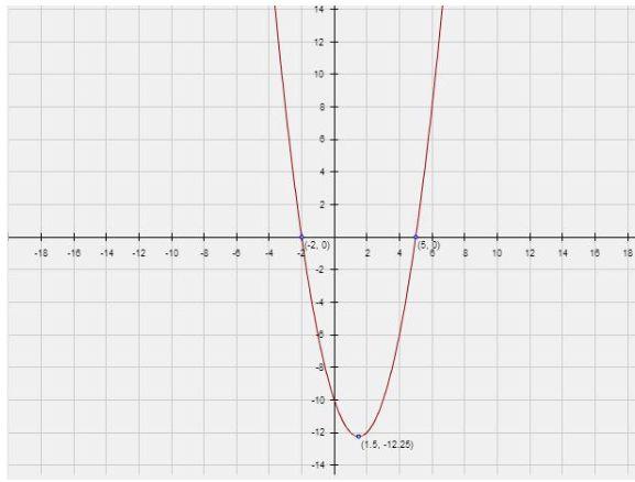 Quadratic Equation GraphQuadratic Graph With Equation