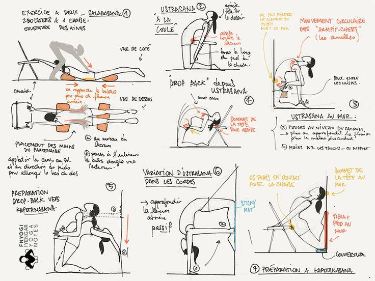 réflexions d'été avant départ en vacances , et notes de cours de yoga Iyengar sur le thème des flexions arrières.