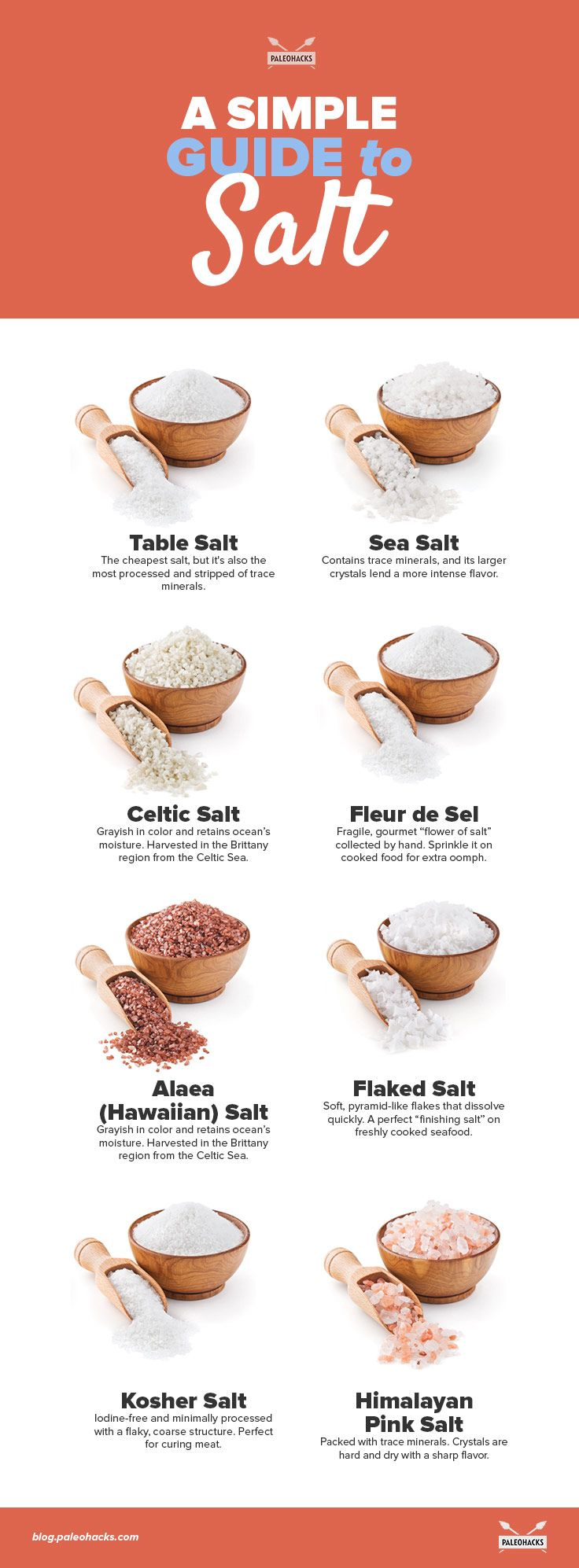 Salt. It seems like such a simple thing, but it's a bundle of confusion for people concerned with their health. Cultures around the world cherished it for thousands of years, some even fighting wars over the precious mineral. For the full article visit us here: http://paleo.co/guidesalt
