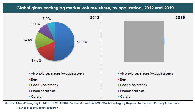 Glass Packaging Market for Food and Beverage, Pharmaceuticals, Beer and Other Alcoholic Beverages - Global Industry Analysis, Size, Share, Growth, Trends and Forecast, 2013 - 2019 - See more at: http://www.transparencymarketresearch.com/glass-packaging.html#sthash.iX0k82yB.dpuf