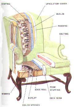 DIY upholstery information & technical parts