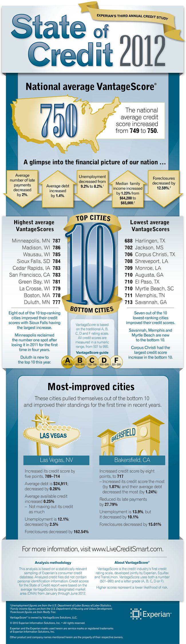 Cleveland drops to 44 on Experian's national ranking of credit scores. State of Credit 2012 gives a glimpse into the financial picture of our nation.