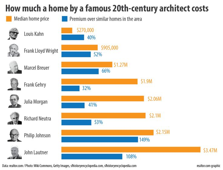 How much it costs to buy a home from a famous architect...broken down by famous architect.