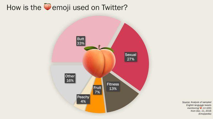 #Apple #Technology #Charts #Pie #Twitter #Emojis #Peach