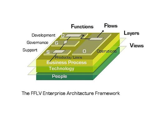 Enterprise Architecture Framework -FFLV