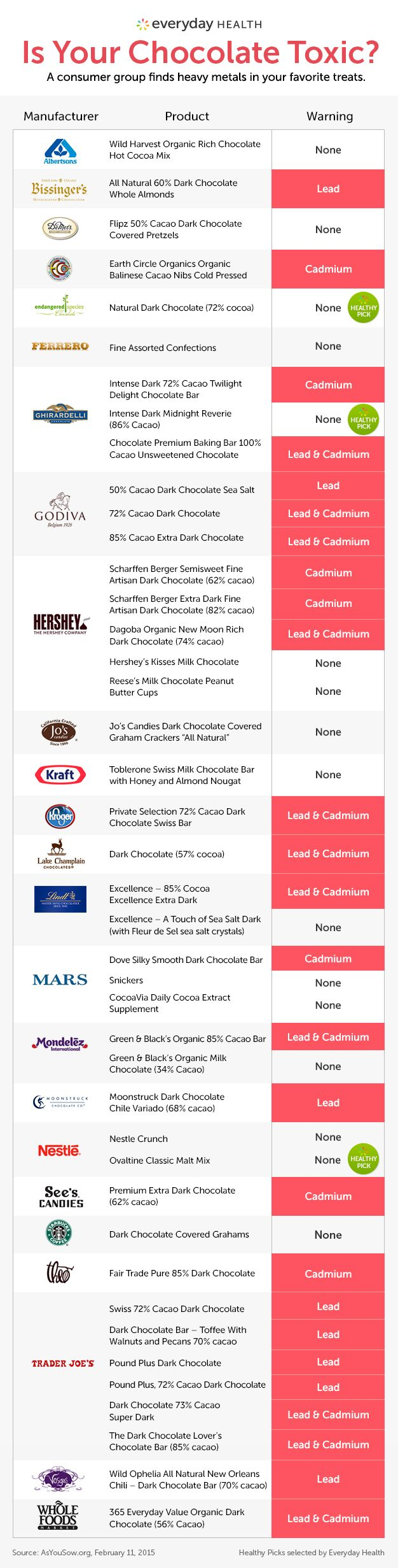 Your Favorite Chocolate May Contain Lead A study shows that some chocolate, even the dark variety with more than 60% cacao, contains potentially toxic levels of lead and cadmium. HereÆs a list of chocolate products that have a presence of heavy metals.  »