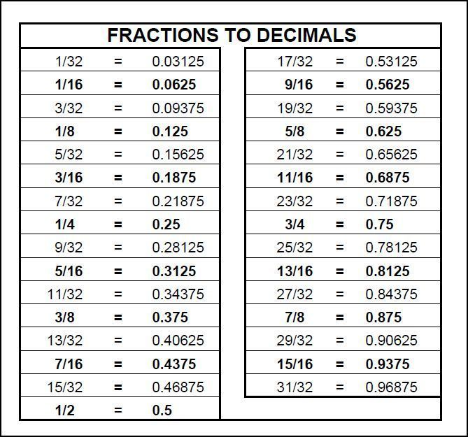 17 Best Ideas About Decimal Conversion On Pinterest Chart Fraction Table And Inch
