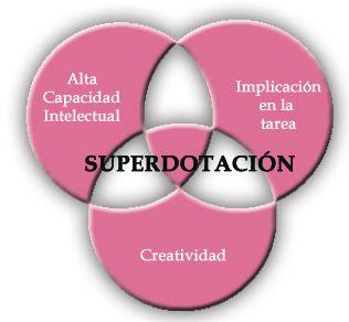ALTAS CAPACIDADES Y SUPERDOTACION INFANTIL