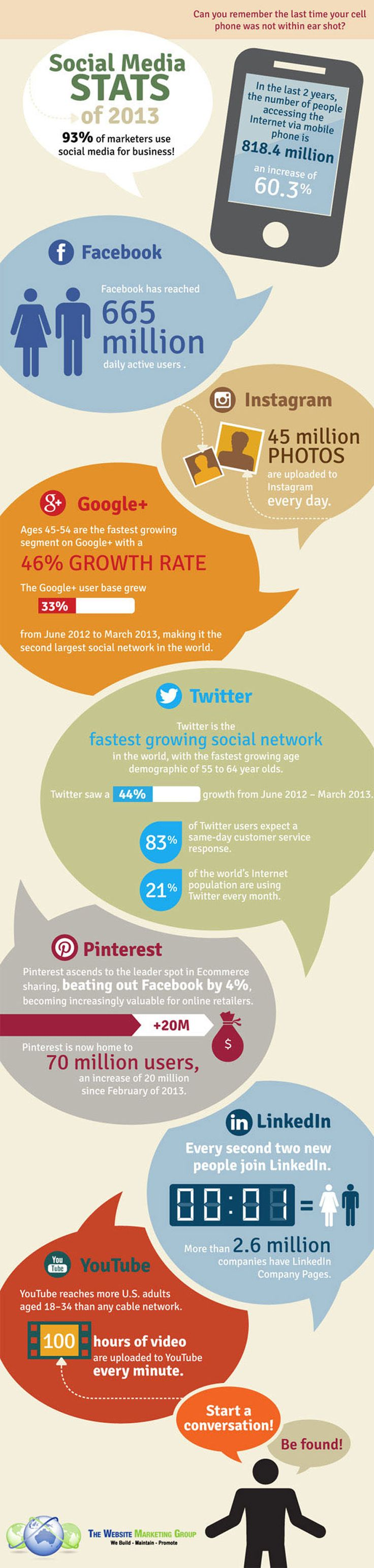 93% of marketers use social media for business.  What do you think is the reasoning behind the 7% that choose not to?