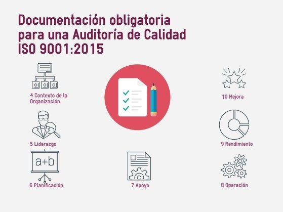 Documentación Obligatoria para una Auditoria de Calidad ISO 9001:2015