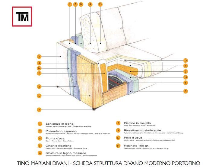 divani di qualità - struttura in legno massello http://www.tinomariani.it/scheda_struttura.html