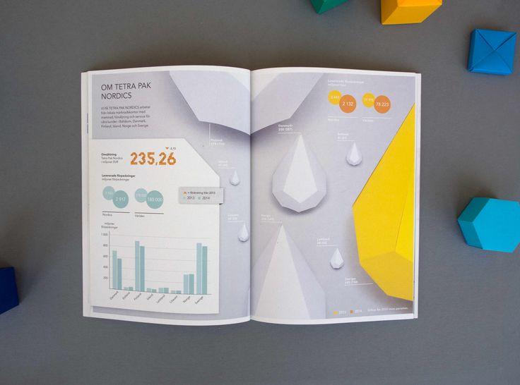 Sustainable Studio // Kund: Tetra Pak // Projekt: Hållbarhetsredovisning 2015 / Sustainability Report 2015