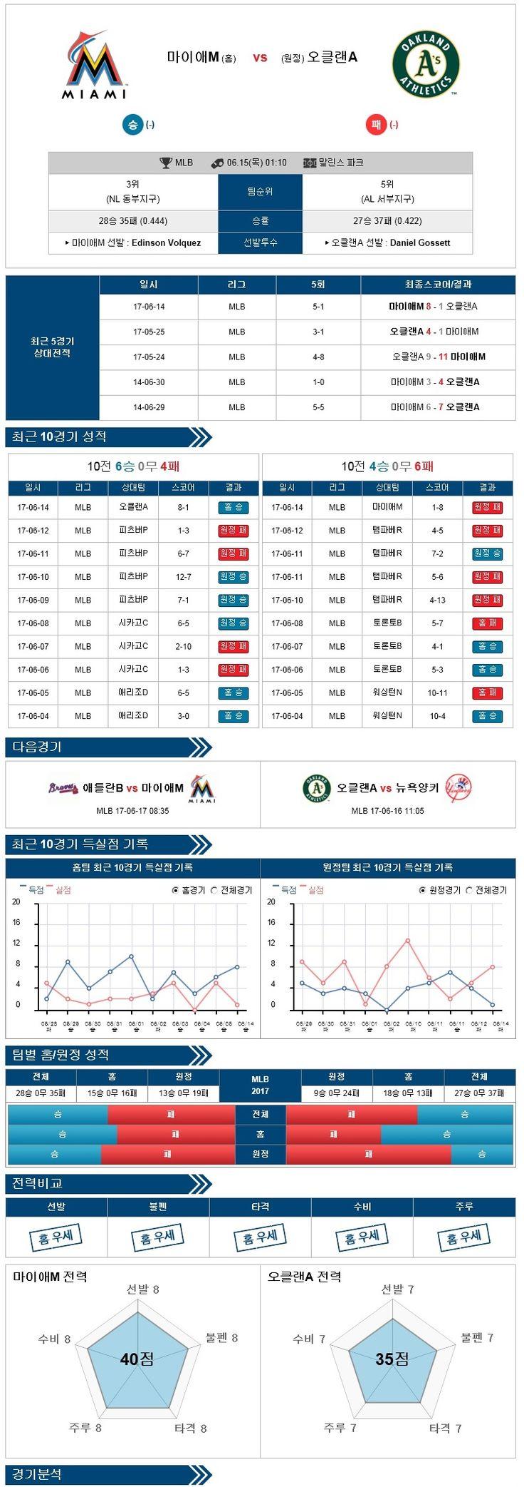 [MLB] 6월 15일 야구분석픽  마이애미vs오클랜드 ★토토군 분석픽★