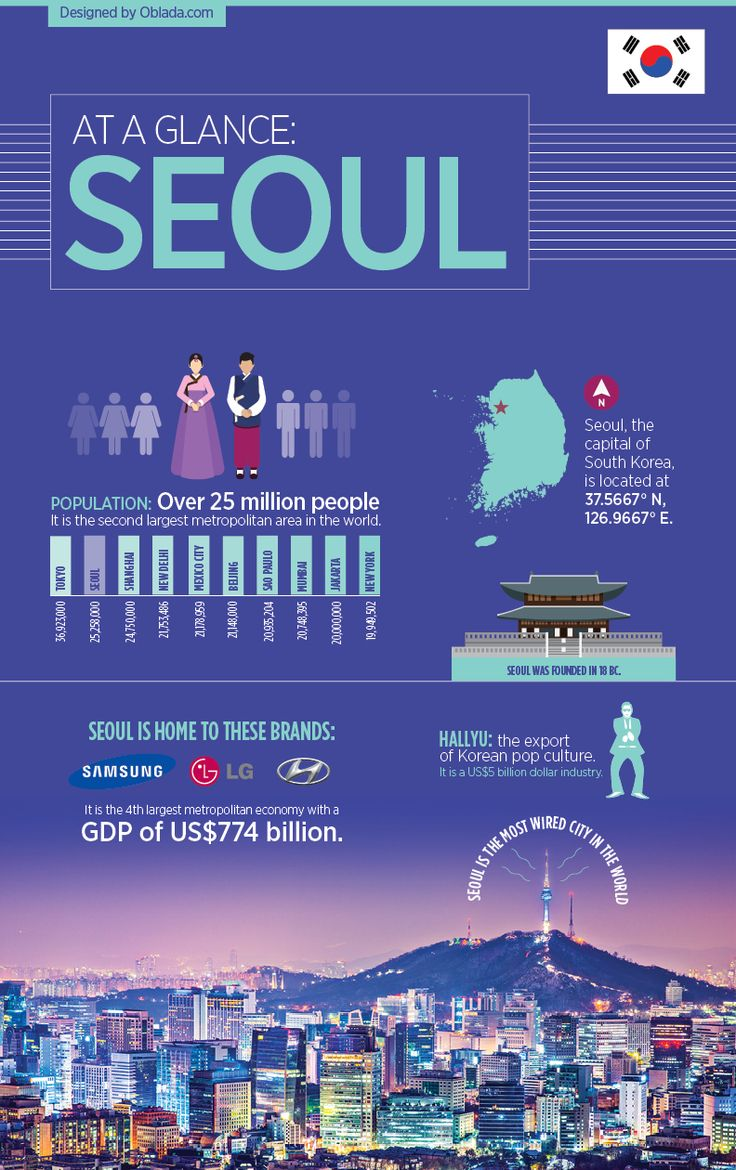 south korea info The south korean national information agency estimates that 14% of the people between the ages of 9 and 12 have an internet addiction in 2011, south korea passed a law called the shutdown, or cinderella, law that bans anyone younger than 16 from online game sites, which is largely ignored by the youth.